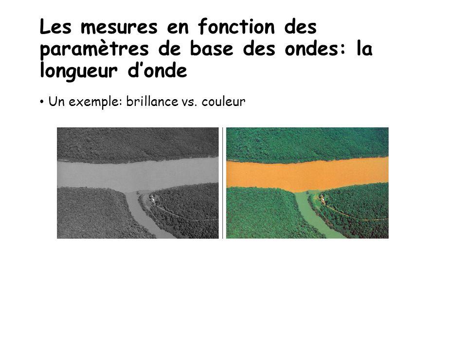 Les mesures en fonction des paramètres de base des ondes: la longueur d'onde Un exemple: brillance vs. couleur