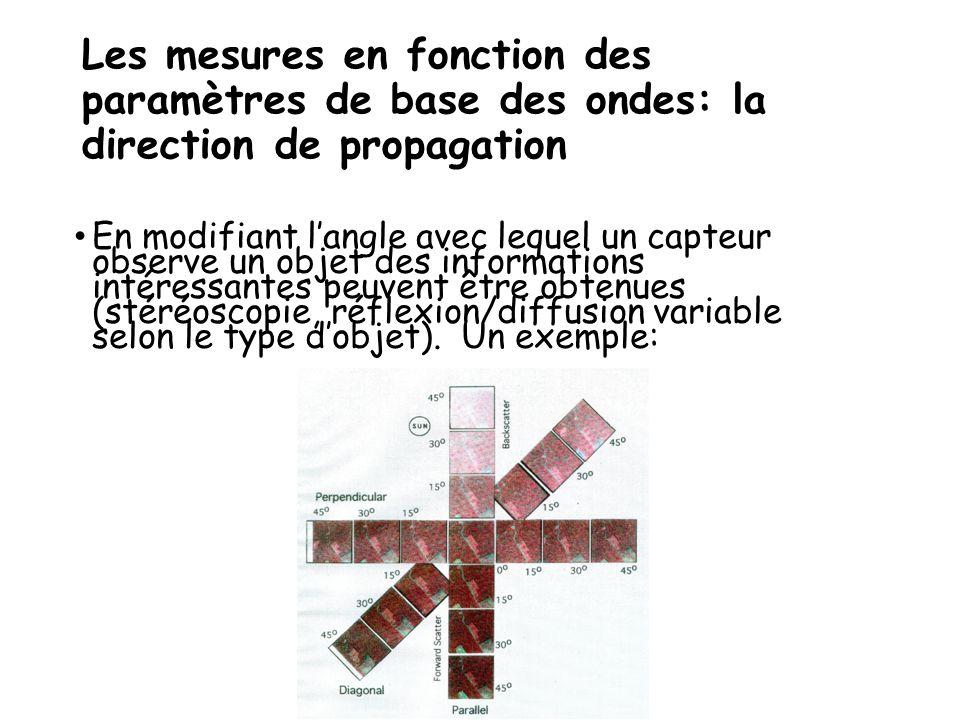 Les mesures en fonction des paramètres de base des ondes: la direction de propagation En modifiant l'angle avec lequel un capteur observe un objet des