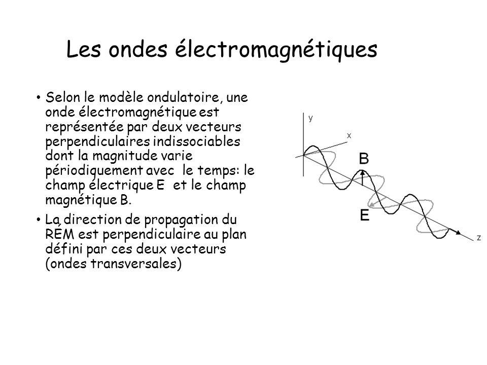 Les ondes électromagnétiques Selon le modèle ondulatoire, une onde électromagnétique est représentée par deux vecteurs perpendiculaires indissociables