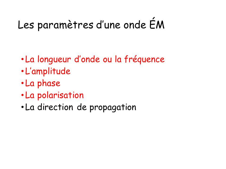 Les paramètres d'une onde ÉM La longueur d'onde ou la fréquence L'amplitude La phase La polarisation La direction de propagation