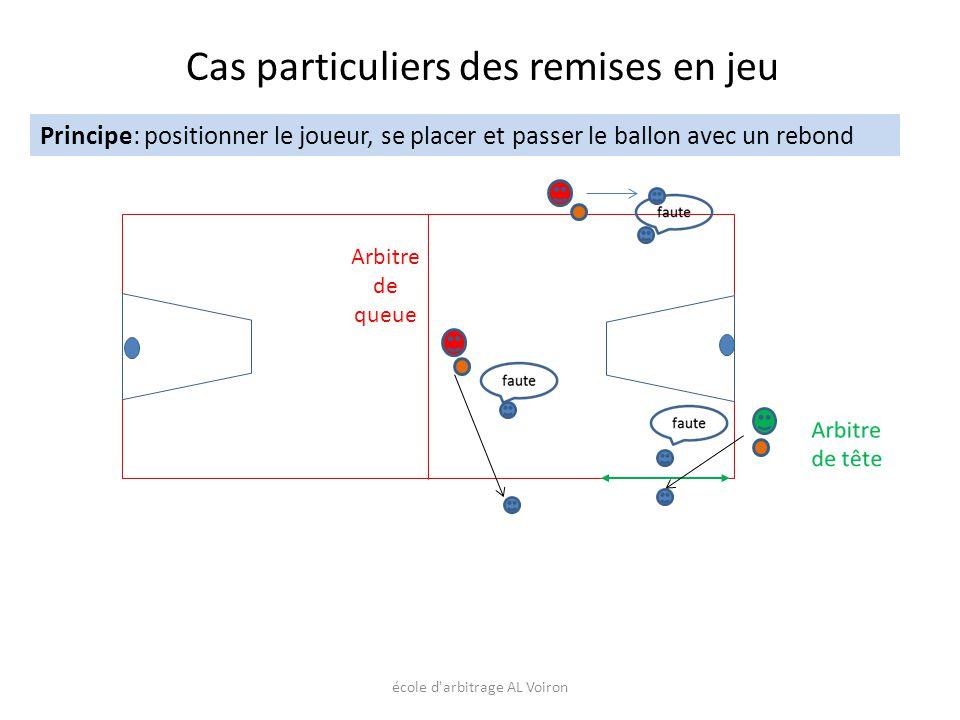 école d'arbitrage AL Voiron Principe: positionner le joueur, se placer et passer le ballon avec un rebond Arbitre de queue Cas particuliers des remise
