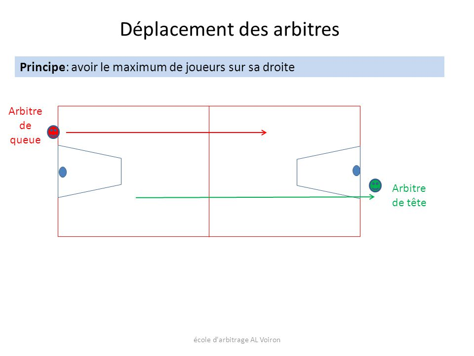 école d'arbitrage AL Voiron Déplacement des arbitres Principe: avoir le maximum de joueurs sur sa droite Arbitre de queue Arbitre de tête