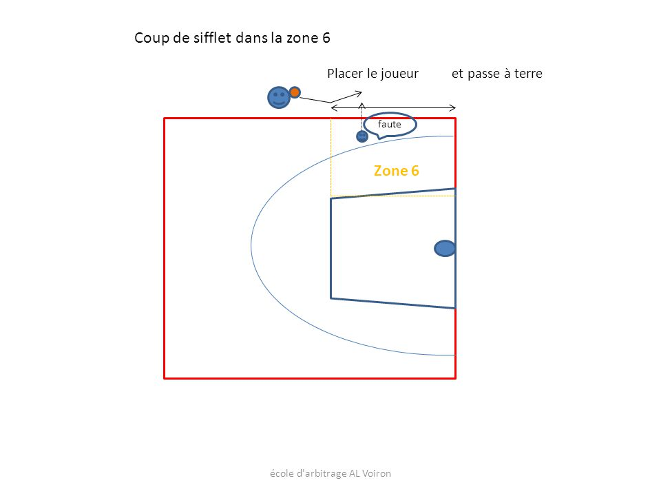 école d'arbitrage AL Voiron Placer le joueur faute Coup de sifflet dans la zone 6 et passe à terre Zone 6