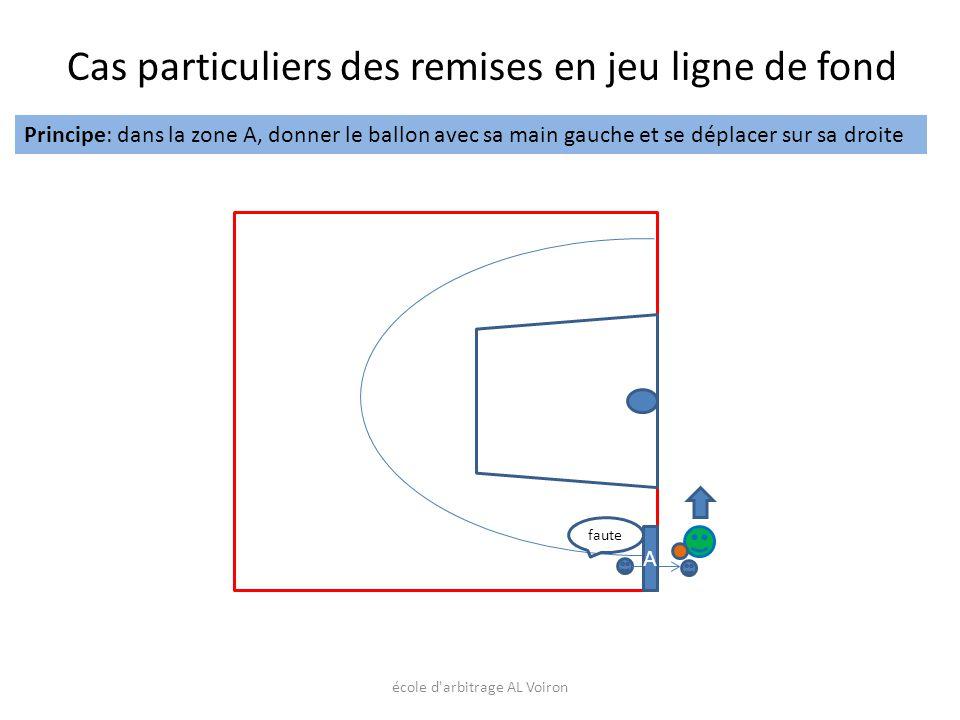 école d'arbitrage AL Voiron faute Cas particuliers des remises en jeu ligne de fond Principe: dans la zone A, donner le ballon avec sa main gauche et