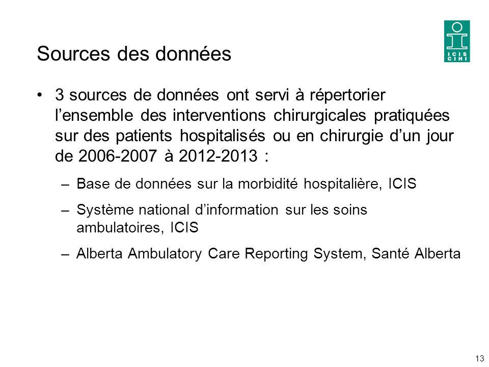 Sources des données 3 sources de données ont servi à répertorier l'ensemble des interventions chirurgicales pratiquées sur des patients hospitalisés ou en chirurgie d'un jour de 2006-2007 à 2012-2013 : –Base de données sur la morbidité hospitalière, ICIS –Système national d'information sur les soins ambulatoires, ICIS –Alberta Ambulatory Care Reporting System, Santé Alberta 13