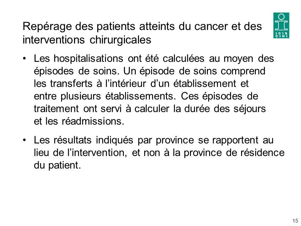 Repérage des patients atteints du cancer et des interventions chirurgicales Les hospitalisations ont été calculées au moyen des épisodes de soins.