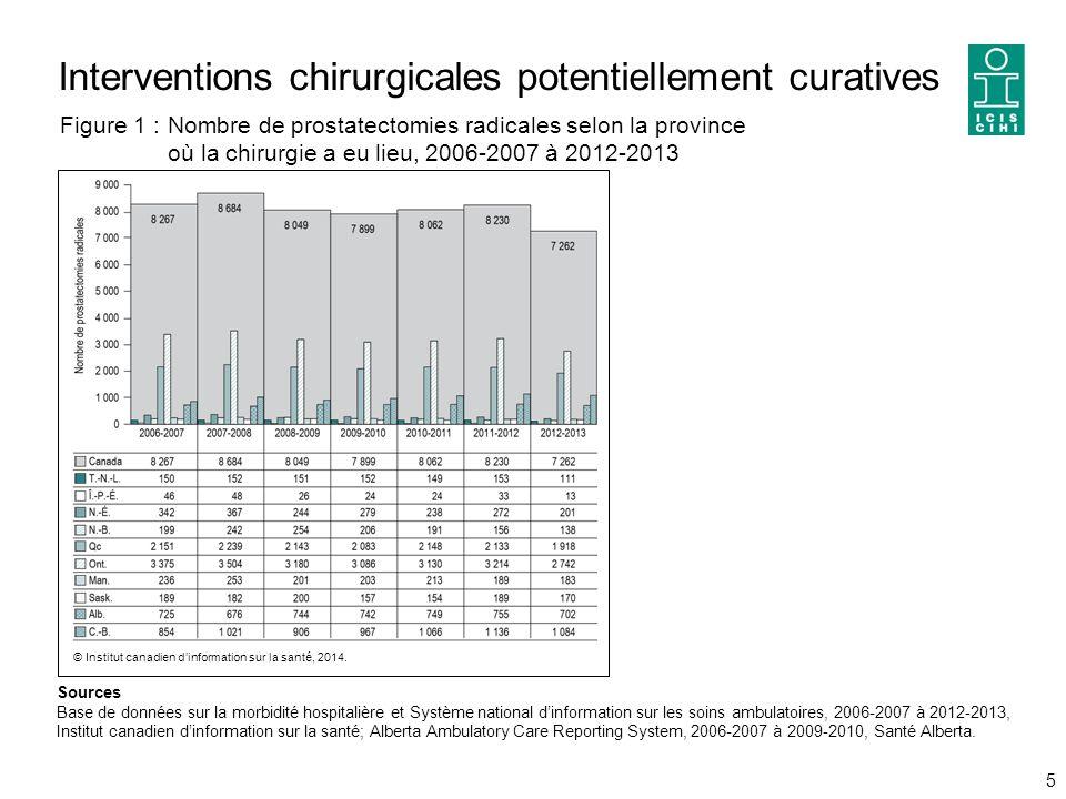 Interventions chirurgicales potentiellement curatives 5 Sources Base de données sur la morbidité hospitalière et Système national d'information sur les soins ambulatoires, 2006-2007 à 2012-2013, Institut canadien d'information sur la santé; Alberta Ambulatory Care Reporting System, 2006-2007 à 2009-2010, Santé Alberta.