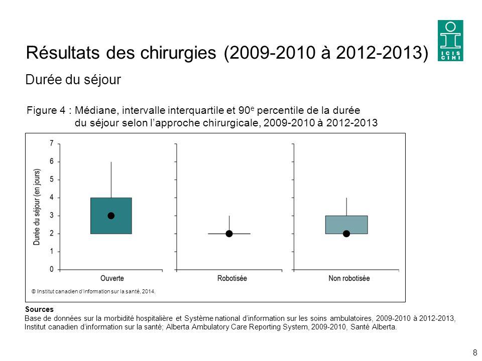 Résultats des chirurgies (2009 ‑ 2010 à 2012 ‑ 2013) Durée du séjour 8 Sources Base de données sur la morbidité hospitalière et Système national d'information sur les soins ambulatoires, 2009-2010 à 2012-2013, Institut canadien d'information sur la santé; Alberta Ambulatory Care Reporting System, 2009-2010, Santé Alberta.