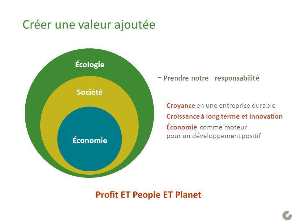 Créer une valeur ajoutée Société Écologie = Prendre notre responsabilité Croyance en une entreprise durable Croissance à long terme et innovation Écon