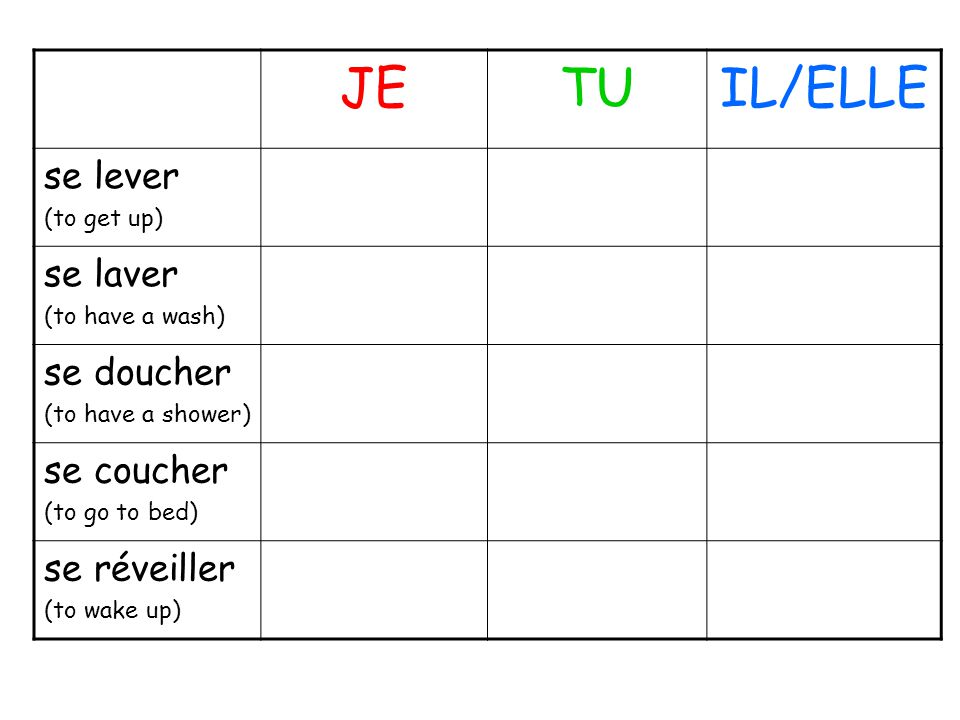 JETUIL/ELLE se lever (to get up) se laver (to have a wash) se doucher (to have a shower) se coucher (to go to bed) se réveiller (to wake up)