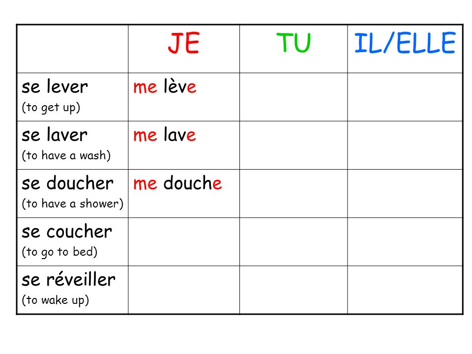 JETUIL/ELLE se lever (to get up) me lève se laver (to have a wash) me lave se doucher (to have a shower) me douche se coucher (to go to bed) se réveil
