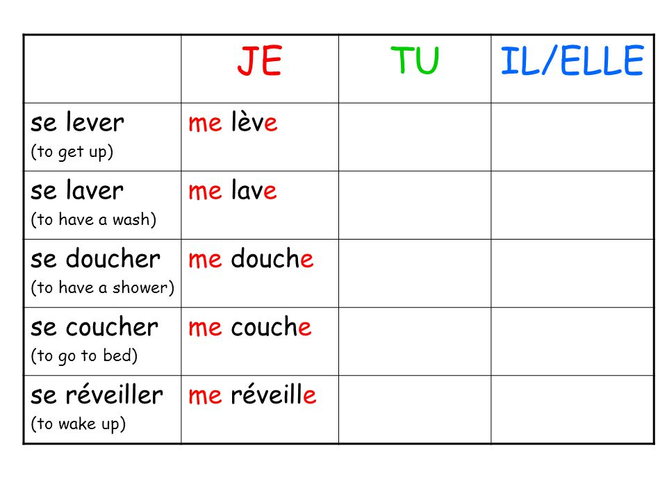 JETUIL/ELLE se lever (to get up) me lève se laver (to have a wash) me lave se doucher (to have a shower) me douche se coucher (to go to bed) me couche