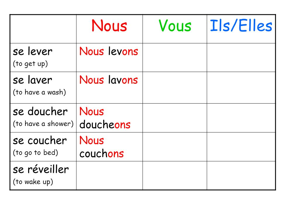 NousVousIls/Elles se lever (to get up) Nous levons se laver (to have a wash) Nous lavons se doucher (to have a shower) Nous doucheons se coucher (to g