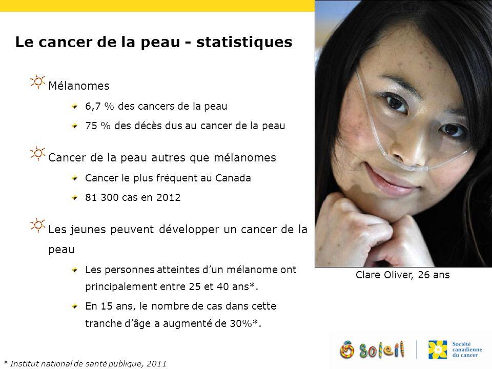 Le cancer de la peau - statistiques Mélanomes 6,7 % des cancers de la peau 75 % des décès dus au cancer de la peau Cancer de la peau autres que mélano