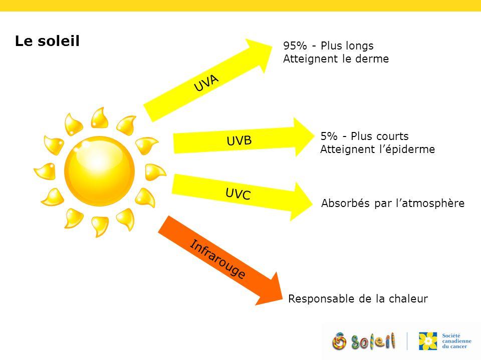 Le soleil UVA UVB UVC Infrarouge 95% - Plus longs Atteignent le derme Absorbés par l'atmosphère 5% - Plus courts Atteignent l'épiderme Responsable de