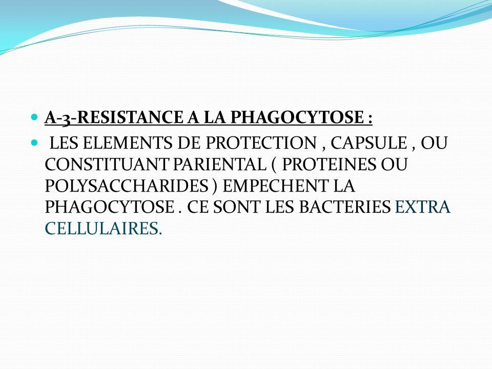 A-3-RESISTANCE A LA PHAGOCYTOSE : LES ELEMENTS DE PROTECTION, CAPSULE, OU CONSTITUANT PARIENTAL ( PROTEINES OU POLYSACCHARIDES ) EMPECHENT LA PHAGOCYT