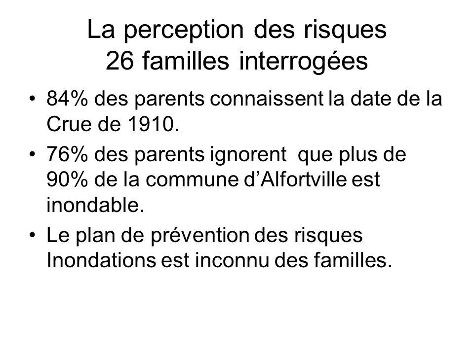 La perception des risques 26 familles interrogées 84% des parents connaissent la date de la Crue de 1910. 76% des parents ignorent que plus de 90% de