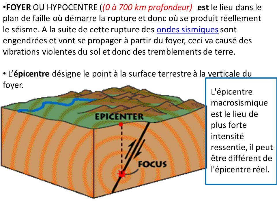 FOYER OU HYPOCENTRE ((0 à 700 km profondeur) est le lieu dans le plan de faille où démarre la rupture et donc où se produit réellement le séisme. A la