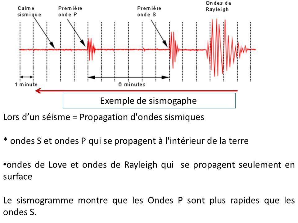 Lors d'un séisme = Propagation d'ondes sismiques * ondes S et ondes P qui se propagent à l'intérieur de la terre ondes de Love et ondes de Rayleigh qu