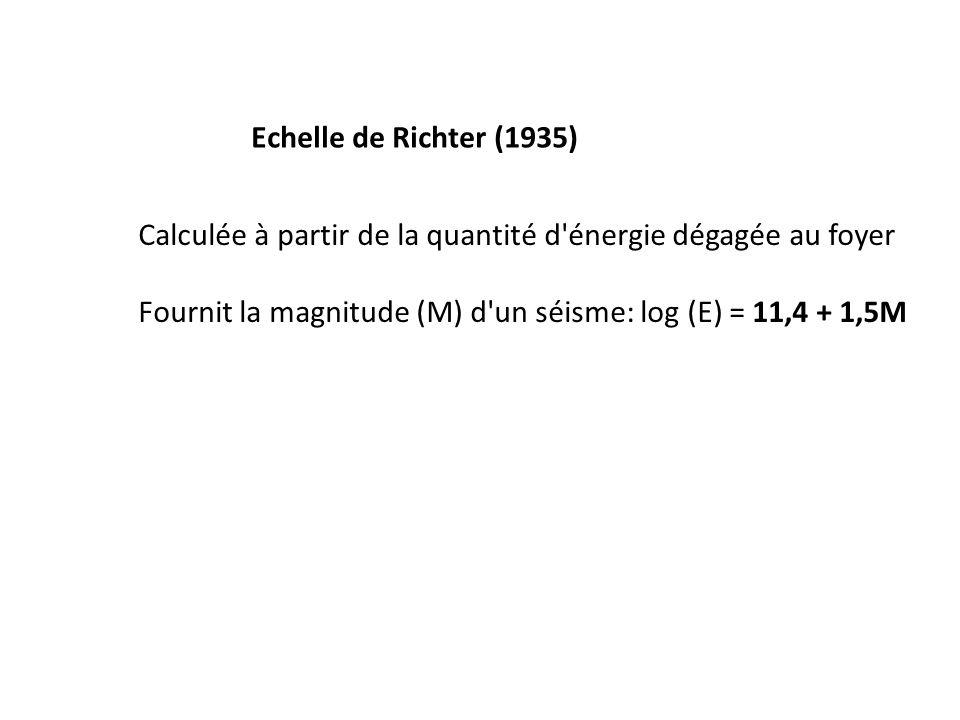 Echelle de Richter (1935) Calculée à partir de la quantité d'énergie dégagée au foyer Fournit la magnitude (M) d'un séisme: log (E) = 11,4 + 1,5M
