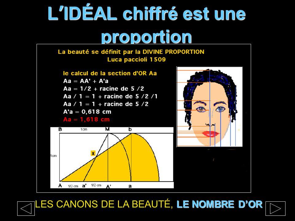 L'IDÉAL chiffré est une proportion LENOMBRE D'OR LES CANONS DE LA BEAUTÉ, LE NOMBRE D'OR