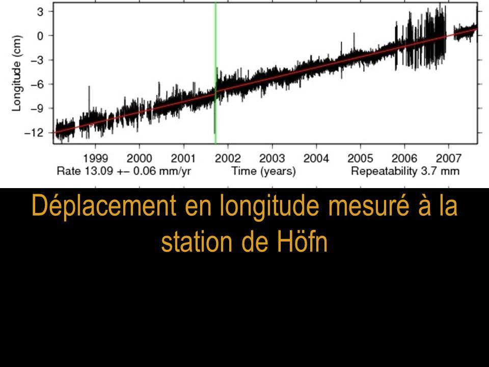 Déplacement en longitude mesuré à la station de Höfn