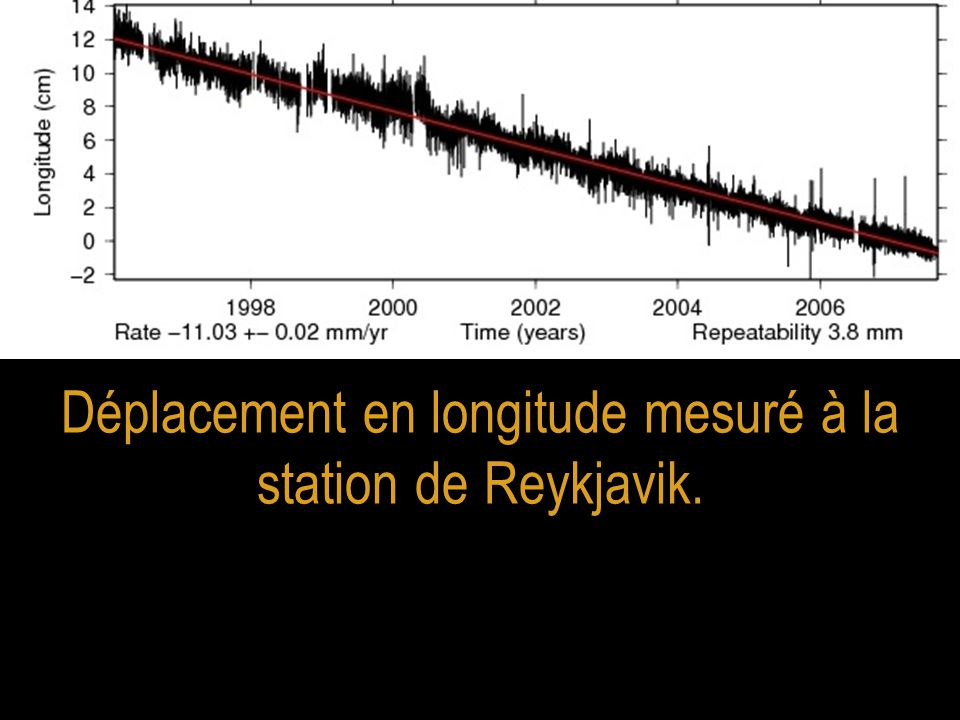 Déplacement en longitude mesuré à la station de Reykjavik.