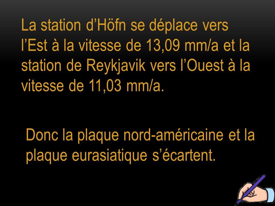 La station d'Höfn se déplace vers l'Est à la vitesse de 13,09 mm/a et la station de Reykjavik vers l'Ouest à la vitesse de 11,03 mm/a.