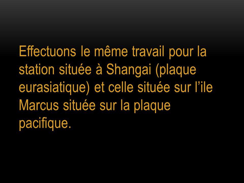 Effectuons le même travail pour la station située à Shangai (plaque eurasiatique) et celle située sur l'ile Marcus située sur la plaque pacifique.