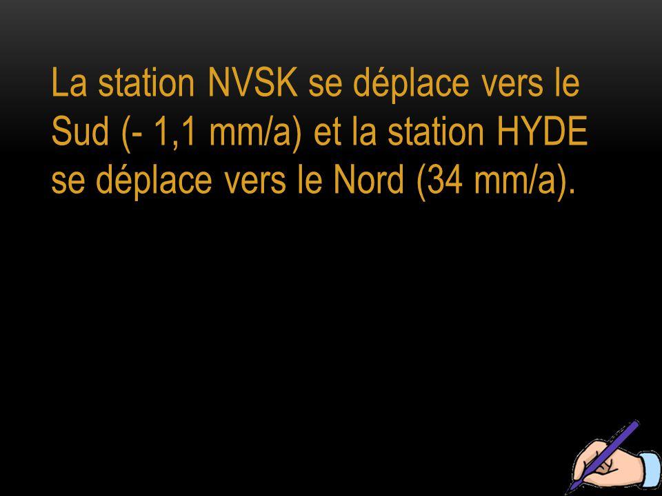 La station NVSK se déplace vers le Sud (- 1,1 mm/a) et la station HYDE se déplace vers le Nord (34 mm/a).