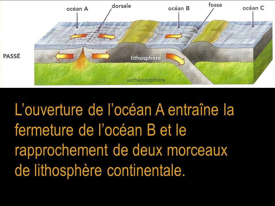 L'ouverture de l'océan A entraîne la fermeture de l'océan B et le rapprochement de deux morceaux de lithosphère continentale.