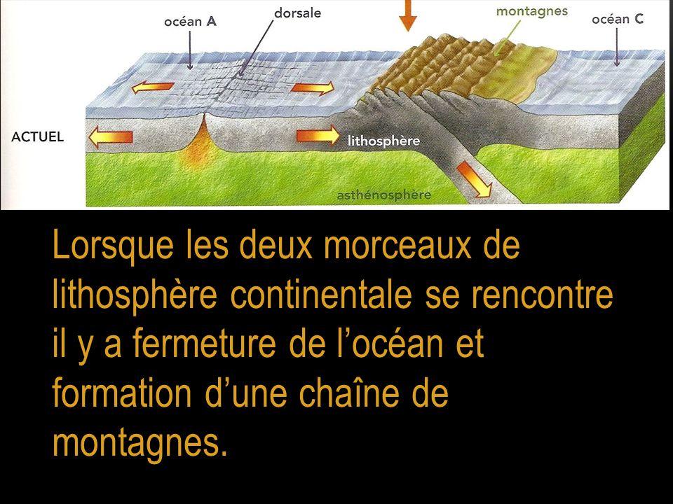 Lorsque les deux morceaux de lithosphère continentale se rencontre il y a fermeture de l'océan et formation d'une chaîne de montagnes.