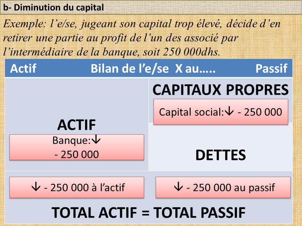 b- Diminution du capital Exemple: l'e/se, jugeant son capital trop élevé, décide d'en retirer une partie au profit de l'un des associé par l'intermédiaire de la banque, soit 250 000dhs.
