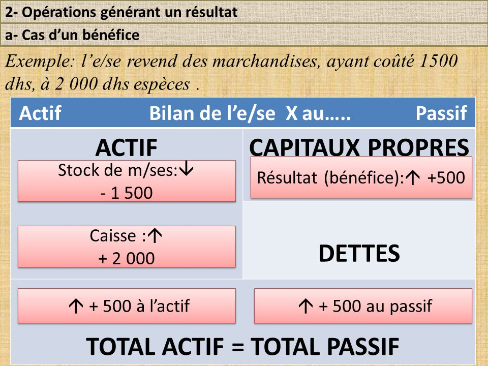 2- Opérations générant un résultat a- Cas d'un bénéfice Exemple: l'e/se revend des marchandises, ayant coûté 1500 dhs, à 2 000 dhs espèces.