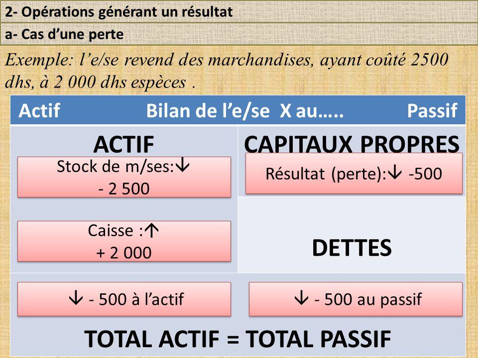 2- Opérations générant un résultat a- Cas d'une perte Exemple: l'e/se revend des marchandises, ayant coûté 2500 dhs, à 2 000 dhs espèces.