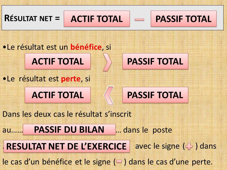 Le résultat est un bénéfice, si Le résultat est perte, si Dans les deux cas le résultat s'inscrit au……………………………………………… dans le poste …………………………….
