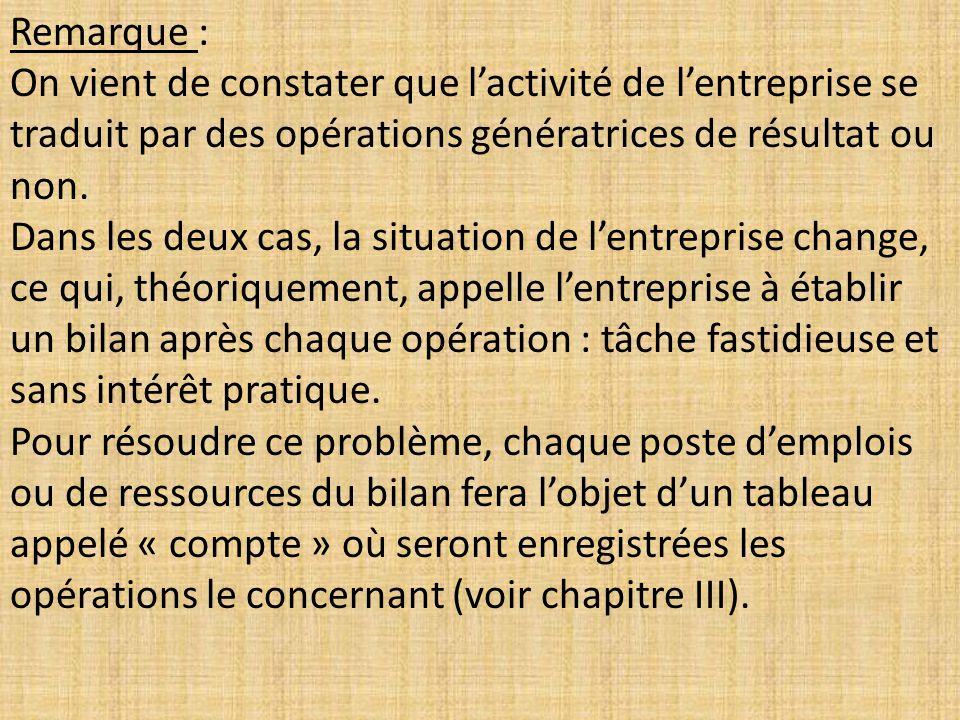 Remarque : On vient de constater que l'activité de l'entreprise se traduit par des opérations génératrices de résultat ou non.