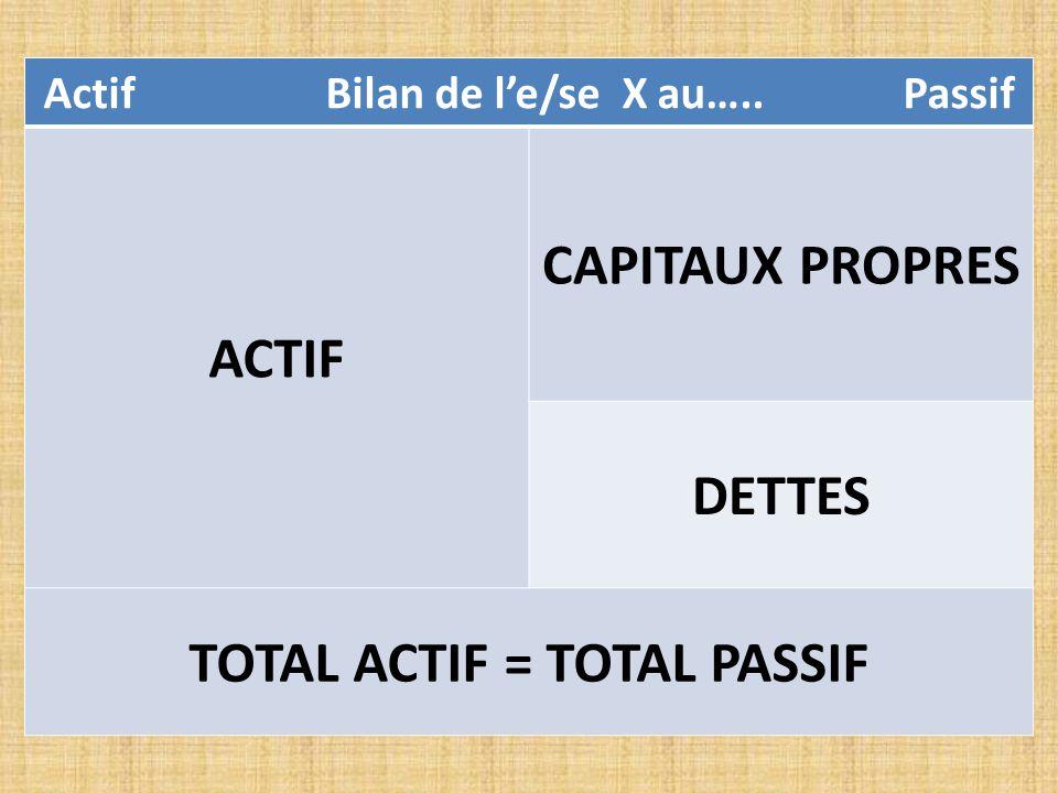 Actif Bilan de l'e/se X au….. Passif ACTIF CAPITAUX PROPRES DETTES TOTAL ACTIF = TOTAL PASSIF