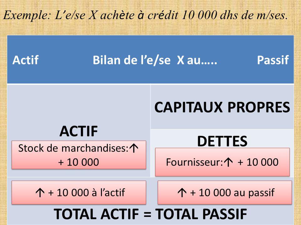 Au début de la période pendant laquelle on tient une comptabilité, le bilan est…………………….