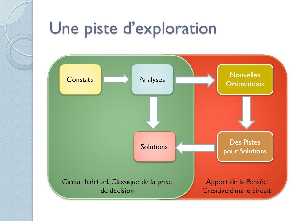 Une piste d'exploration Constats Analyses Solutions Des Pistes pour Solutions Nouvelles Orientations Nouvelles Orientations Circuit habituel, Classiqu