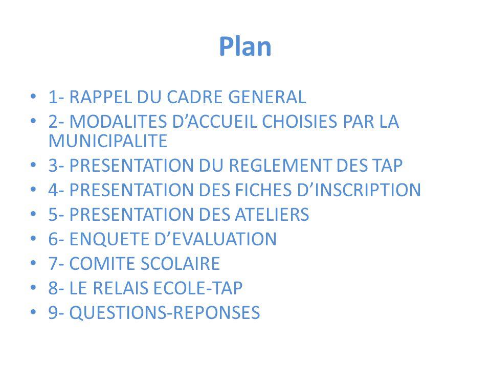 Plan 1- RAPPEL DU CADRE GENERAL 2- MODALITES D'ACCUEIL CHOISIES PAR LA MUNICIPALITE 3- PRESENTATION DU REGLEMENT DES TAP 4- PRESENTATION DES FICHES D'