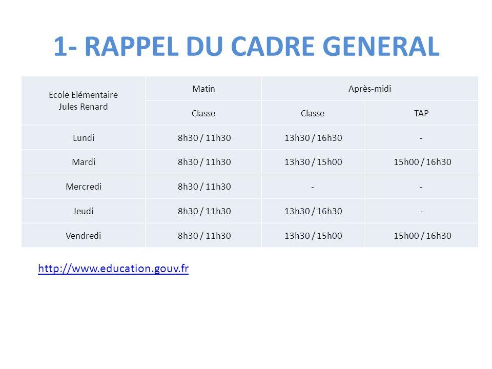 1- RAPPEL DU CADRE GENERAL Ecole Elémentaire Jules Renard MatinAprès-midi Classe TAP Lundi 8h30 / 11h30 13h30 / 16h30- Mardi 8h30 / 11h30 13h30 / 15h0