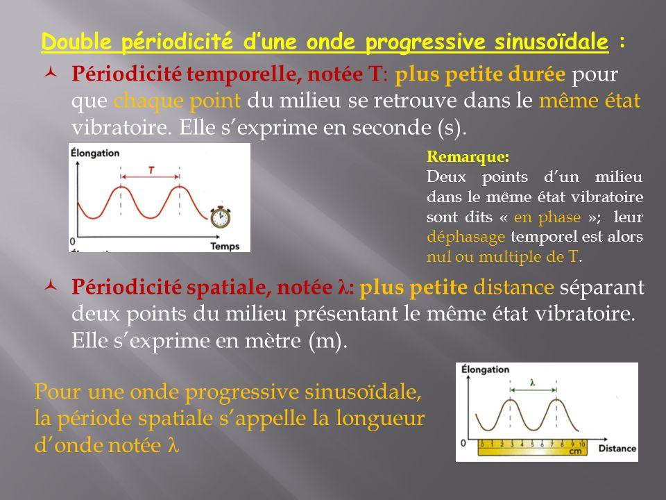Relation entre période, longueur d'onde et célérité: Dans le cas d'une onde progressive sinusoïdale, la célérité v de l'onde est liée à la longueur d'onde λ et à la période temporelle T (ou la fréquence f) de l'onde.