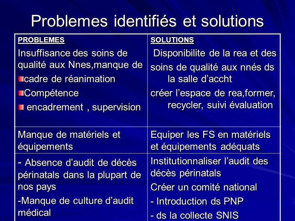 Problemes identifiés et solutions PROBLEMES Insuffisance des soins de qualité aux Nnes,manque de cadre de réanimation Compétence encadrement, supervis