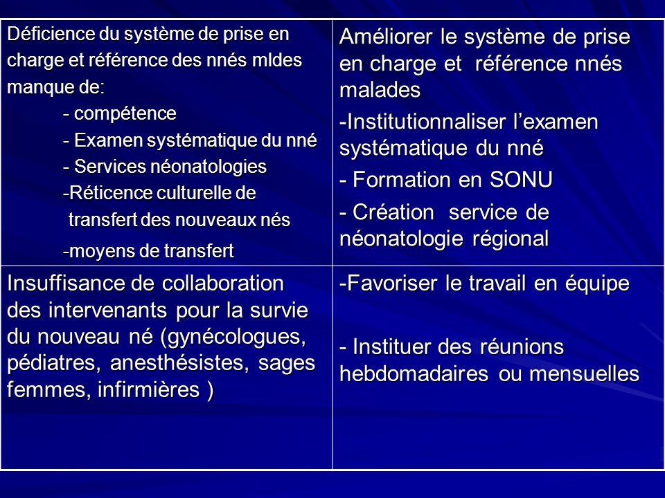 Déficience du système de prise en charge et référence des nnés mldes manque de: - compétence - compétence - Examen systématique du nné - Examen systém