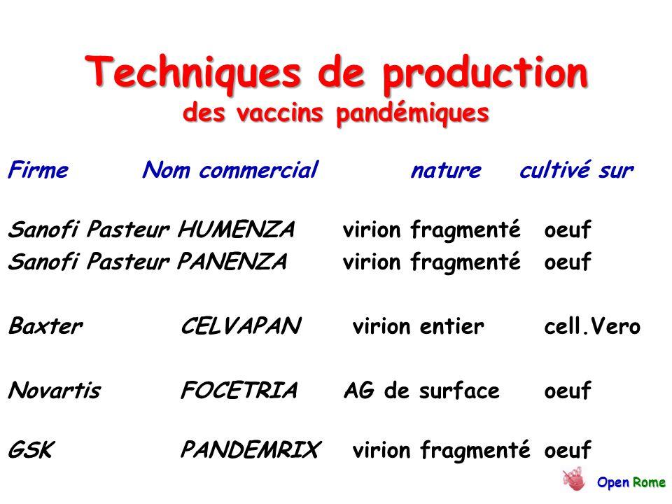 Techniques de production des vaccins pandémiques FirmeNom commercialnature cultivé sur Sanofi Pasteur HUMENZA virion fragmenté oeuf Sanofi Pasteur PANENZA virion fragmenté oeuf Baxter CELVAPAN virion entier cell.Vero Novartis FOCETRIAAG de surfaceoeuf GSK PANDEMRIX virion fragmenté oeuf OpenRome Open Rome