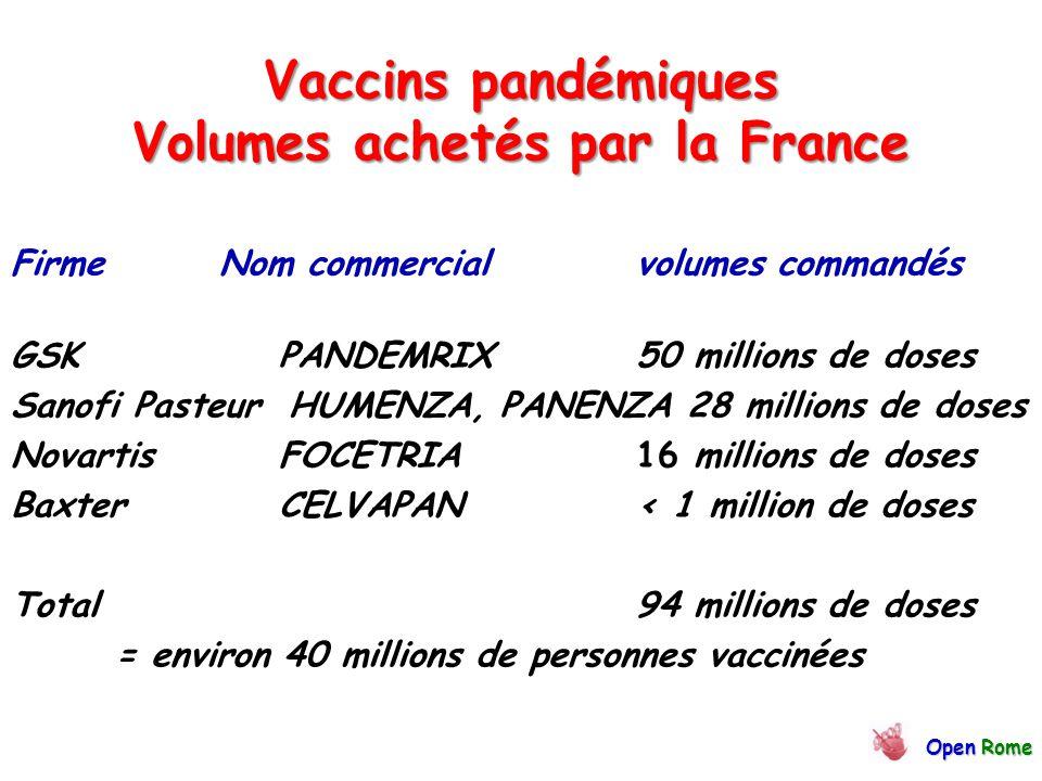 Vaccins pandémiques Volumes achetés par la France FirmeNom commercialvolumes commandés GSK PANDEMRIX 50 millions de doses Sanofi Pasteur HUMENZA, PANENZA 28 millions de doses Novartis FOCETRIA 16 millions de doses Baxter CELVAPAN< 1 million de doses Total94 millions de doses = environ 40 millions de personnes vaccinées OpenRome Open Rome