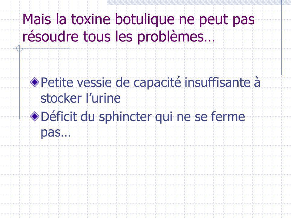 Mais la toxine botulique ne peut pas résoudre tous les problèmes… Petite vessie de capacité insuffisante à stocker l'urine Déficit du sphincter qui ne