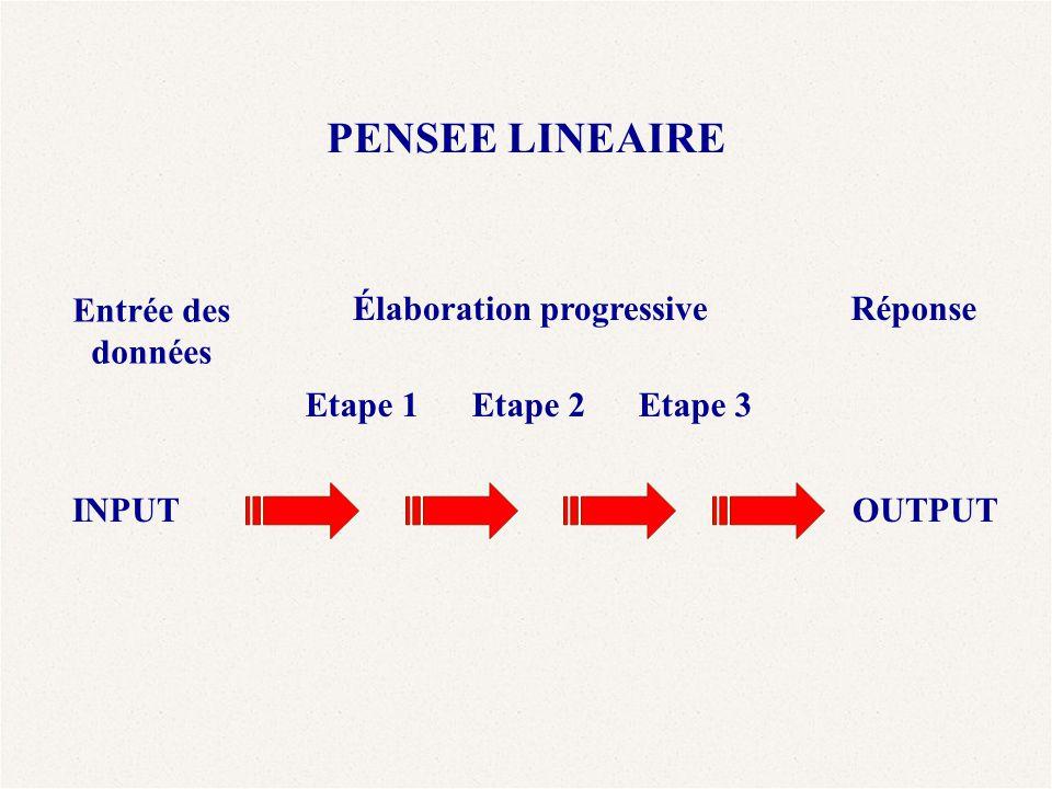 PENSEE LINEAIRE Entrée des données Élaboration progressiveRéponse INPUTOUTPUT Etape 1Etape 2Etape 3