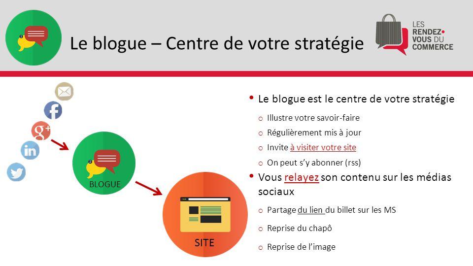 Le blogue – Centre de votre stratégie SITE BLOGUE Le blogue est le centre de votre stratégie o Illustre votre savoir-faire o Régulièrement mis à jour